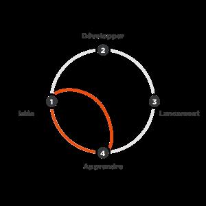 Schema_explicatif_design_sprint